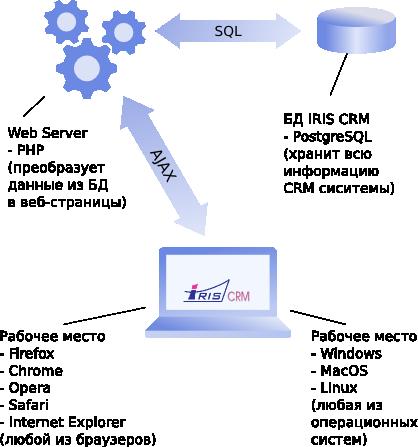 Для работы IRIS CRM требуется Web Server, СУБД и браузер
