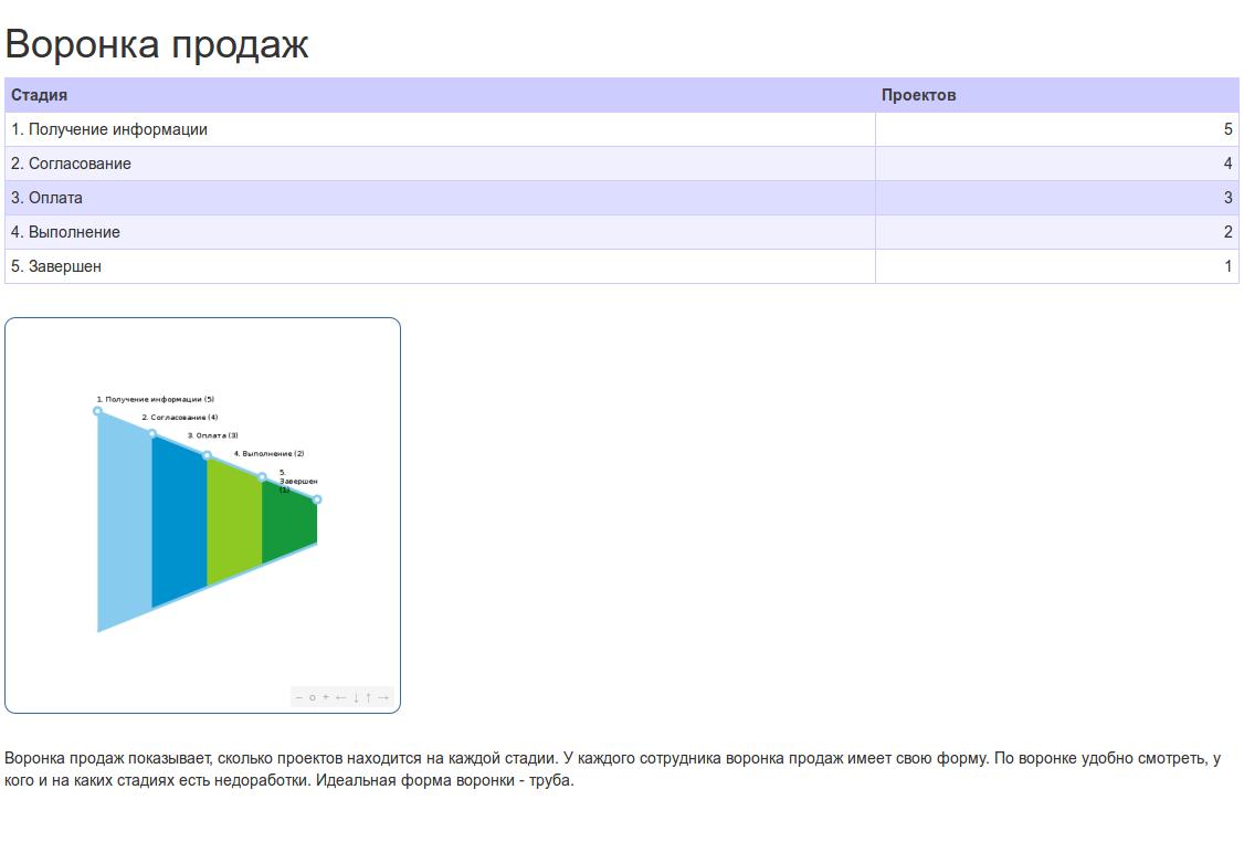 Отчет Воронка продаж в Iris CRM